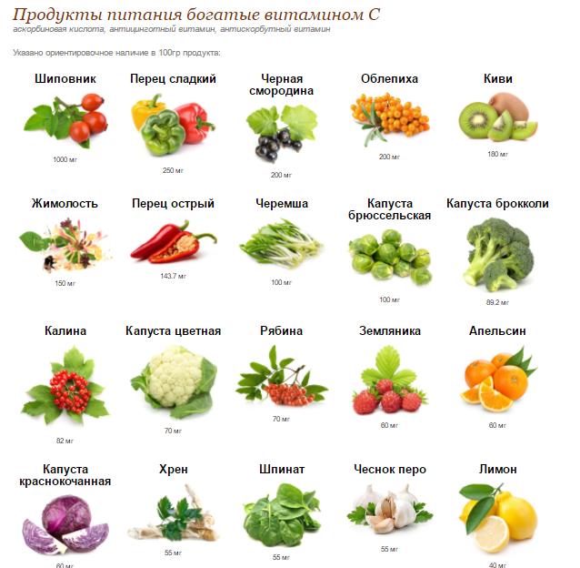 в каких продуктах витамин С